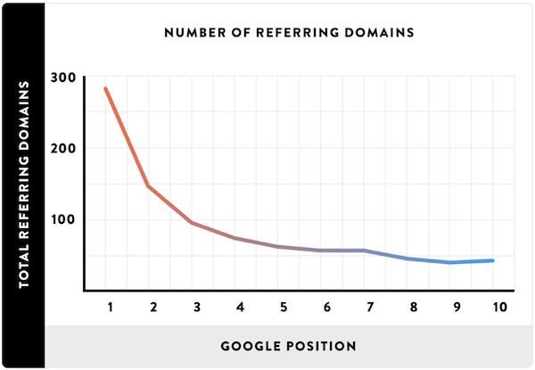 外链域名数量与谷歌排名的关系