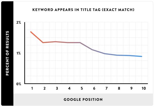 Title中包含关键词与谷歌排名的关系