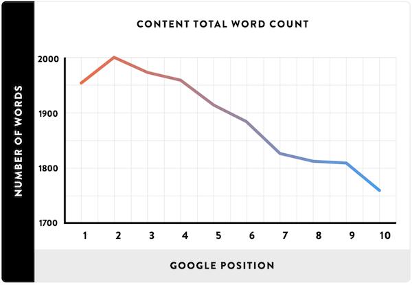 内容长度与谷歌排名的关系
