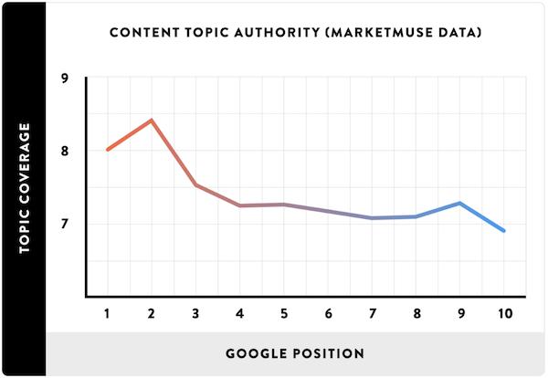 内容主题与谷歌排名的关系