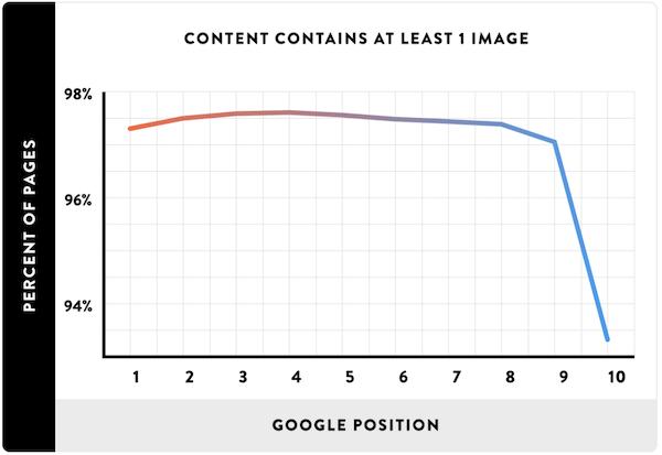 内容中是否包含图片与谷歌排名的关系