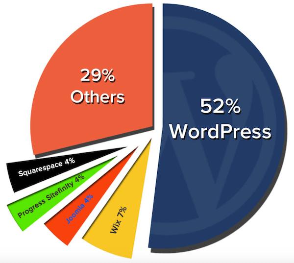 各类型网站比例