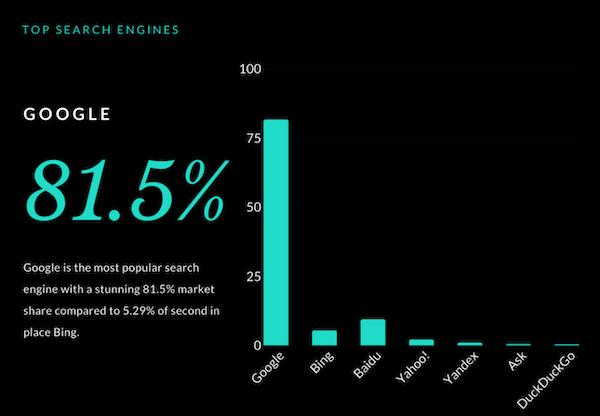 搜索引擎排名数据