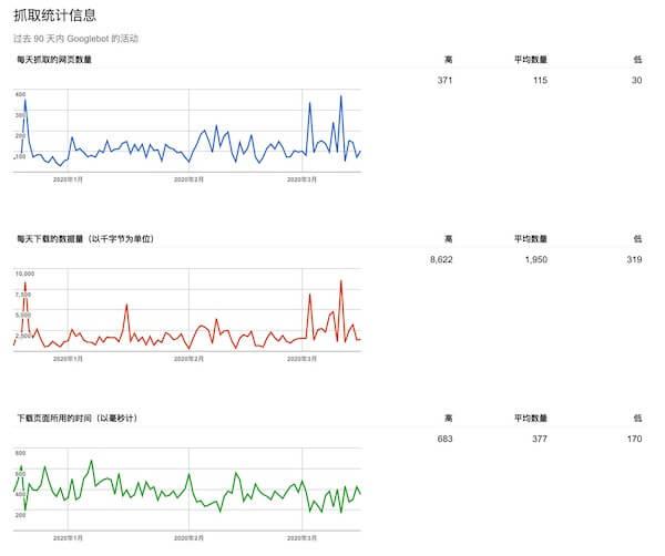 Google抓取统计信息