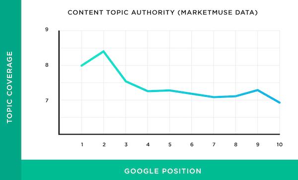页面内容包含的话题数量与排名的关系
