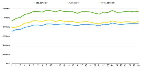排名高低网站的速度对比