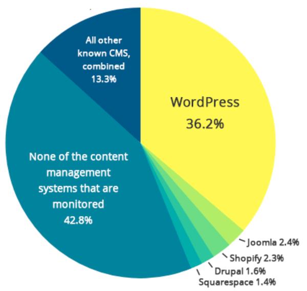 WordPress的市场份额
