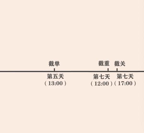 截关、截港(截重柜)、截单时间流程